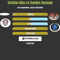 Cristian Albu vs Damien Dussaut h2h player stats