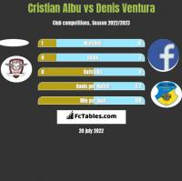 Cristian Albu vs Denis Ventura h2h player stats