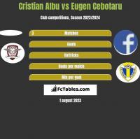 Cristian Albu vs Eugen Cebotaru h2h player stats