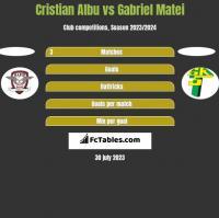 Cristian Albu vs Gabriel Matei h2h player stats