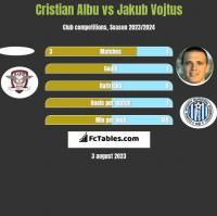 Cristian Albu vs Jakub Vojtus h2h player stats