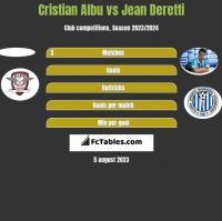 Cristian Albu vs Jean Deretti h2h player stats