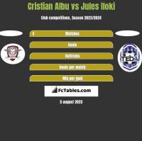 Cristian Albu vs Jules Iloki h2h player stats