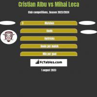 Cristian Albu vs Mihai Leca h2h player stats