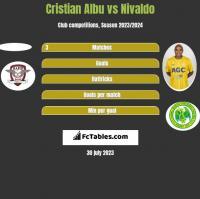 Cristian Albu vs Nivaldo h2h player stats
