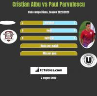 Cristian Albu vs Paul Parvulescu h2h player stats