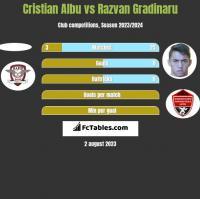 Cristian Albu vs Razvan Gradinaru h2h player stats