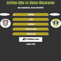 Cristian Albu vs Simon Mazarache h2h player stats