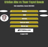 Cristian Albu vs Thaer Fayed Bawab h2h player stats