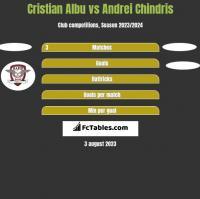 Cristian Albu vs Andrei Chindris h2h player stats