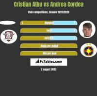 Cristian Albu vs Andrea Cordea h2h player stats