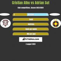 Cristian Albu vs Adrian Sut h2h player stats