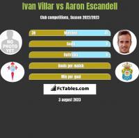 Ivan Villar vs Aaron Escandell h2h player stats