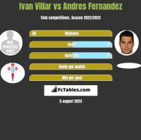 Ivan Villar vs Andres Fernandez h2h player stats