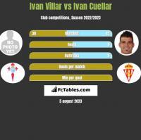 Ivan Villar vs Ivan Cuellar h2h player stats