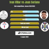 Ivan Villar vs Juan Soriano h2h player stats