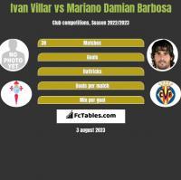 Ivan Villar vs Mariano Damian Barbosa h2h player stats