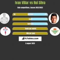 Ivan Villar vs Rui Silva h2h player stats
