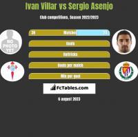 Ivan Villar vs Sergio Asenjo h2h player stats