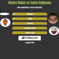 Alvaro Raton vs Casto Espinosa h2h player stats