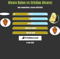 Alvaro Raton vs Cristian Alvarez h2h player stats