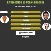 Alvaro Raton vs Daniel Gimenez h2h player stats