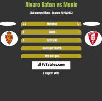 Alvaro Raton vs Munir h2h player stats