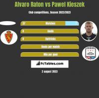 Alvaro Raton vs Pawel Kieszek h2h player stats