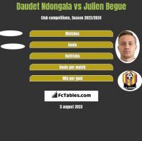 Daudet Ndongala vs Julien Begue h2h player stats