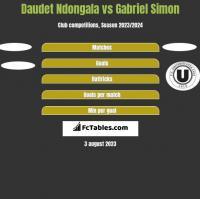 Daudet Ndongala vs Gabriel Simon h2h player stats