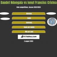 Daudet Ndongala vs Ionut Francisc Cristea h2h player stats