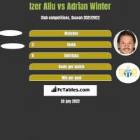 Izer Aliu vs Adrian Winter h2h player stats