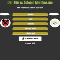 Izer Aliu vs Antonio Marchesano h2h player stats