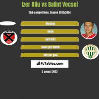 Izer Aliu vs Balint Vecsei h2h player stats