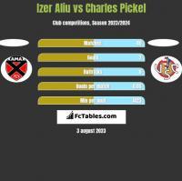 Izer Aliu vs Charles Pickel h2h player stats