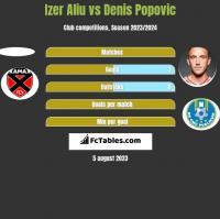 Izer Aliu vs Denis Popovic h2h player stats