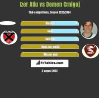 Izer Aliu vs Domen Crnigoj h2h player stats