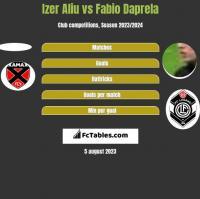 Izer Aliu vs Fabio Daprela h2h player stats