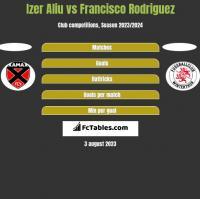 Izer Aliu vs Francisco Rodriguez h2h player stats