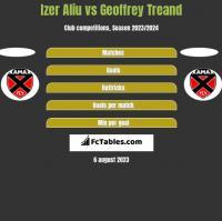Izer Aliu vs Geoffrey Treand h2h player stats