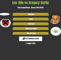Izer Aliu vs Gregory Sertic h2h player stats
