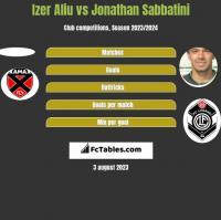 Izer Aliu vs Jonathan Sabbatini h2h player stats