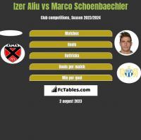 Izer Aliu vs Marco Schoenbaechler h2h player stats