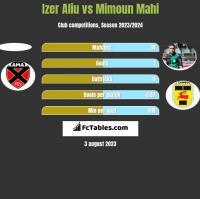 Izer Aliu vs Mimoun Mahi h2h player stats