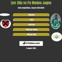 Izer Aliu vs Pa Modou Jagne h2h player stats