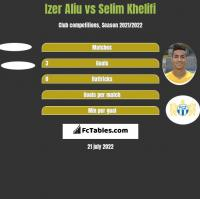 Izer Aliu vs Selim Khelifi h2h player stats