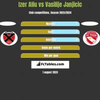 Izer Aliu vs Vasilije Janjicic h2h player stats