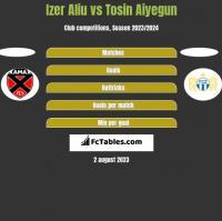 Izer Aliu vs Tosin Aiyegun h2h player stats
