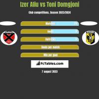 Izer Aliu vs Toni Domgjoni h2h player stats