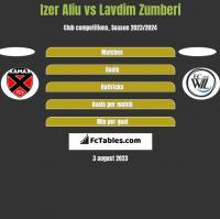 Izer Aliu vs Lavdim Zumberi h2h player stats